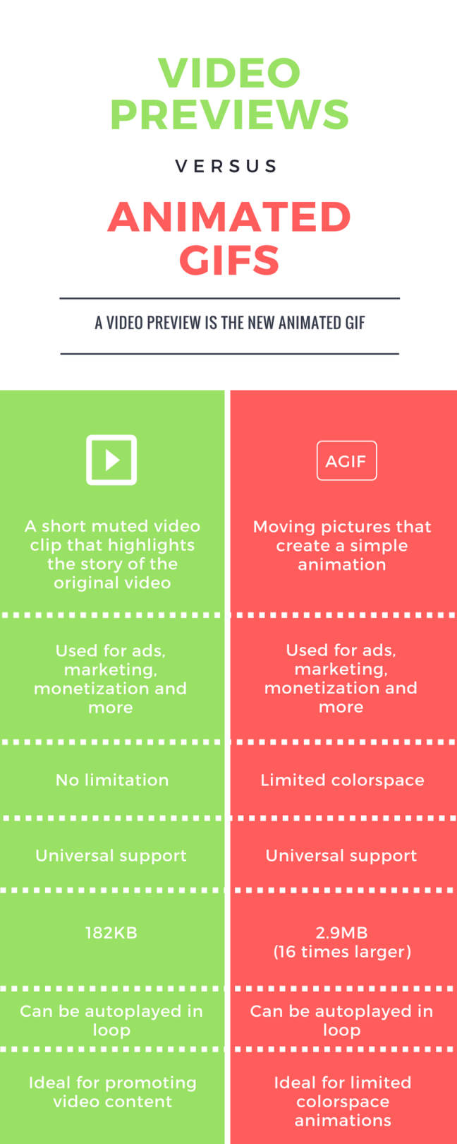 AGIF vs video preview