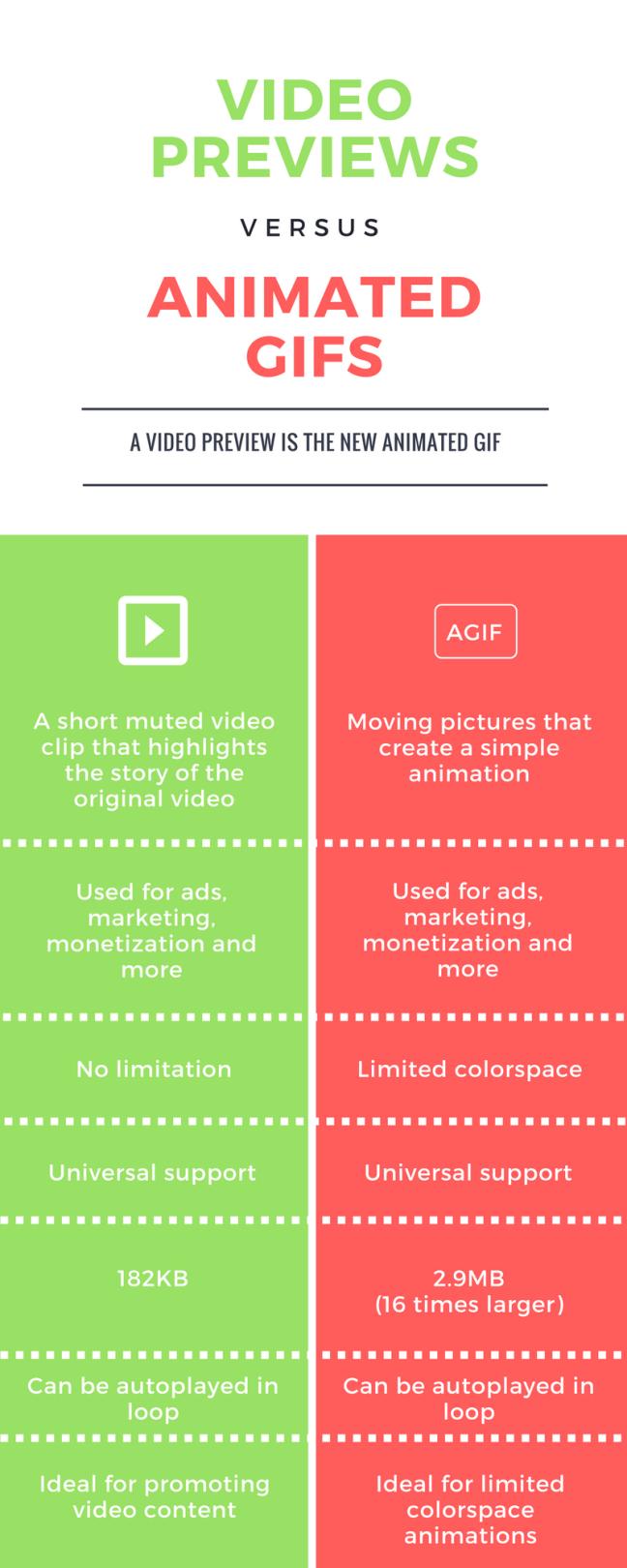 AGIF vs video preview